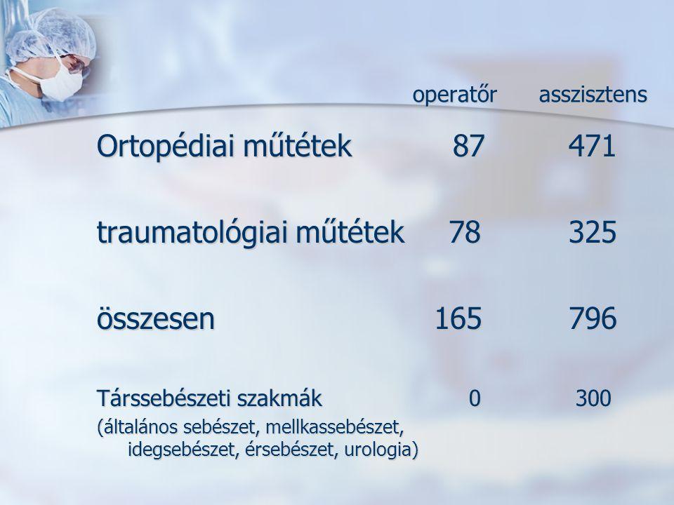 operatőr asszisztens Ortopédiai műtétek 87471 traumatológiai műtétek 78325 összesen165796 Társsebészeti szakmák 0 300 (általános sebészet, mellkassebé