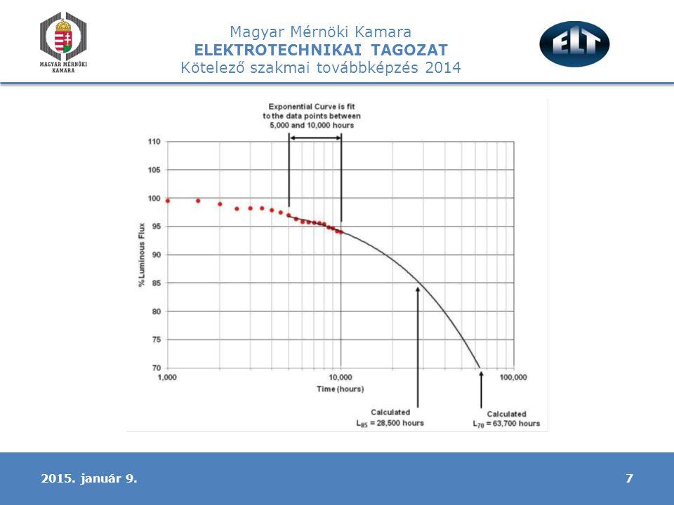 Magyar Mérnöki Kamara ELEKTROTECHNIKAI TAGOZAT Kötelező szakmai továbbképzés 2014 72015. január 9.