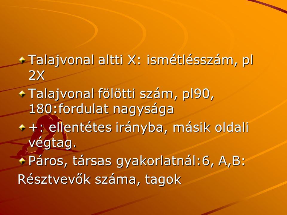 Talajvonal altti X: ismétlésszám, pl 2X Talajvonal fölötti szám, pl90, 180:fordulat nagysága +: ellentétes irányba, másik oldali végtag.