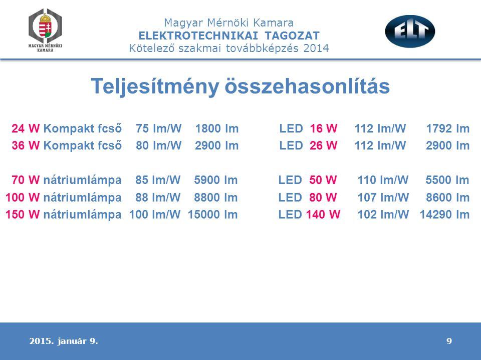 Magyar Mérnöki Kamara ELEKTROTECHNIKAI TAGOZAT Kötelező szakmai továbbképzés 2014 Teljesítmény összehasonlítás 24 W Kompakt fcső 75 lm/W 1800 lm LED 16 W 112 lm/W 1792 lm 36 W Kompakt fcső 80 lm/W 2900 lm LED 26 W 112 lm/W 2900 lm 70 W nátriumlámpa 85 lm/W 5900 lm LED 50 W 110 lm/W 5500 lm 100 W nátriumlámpa 88 lm/W 8800 lm LED 80 W 107 lm/W 8600 lm 150 W nátriumlámpa 100 lm/W 15000 lm LED 140 W 102 lm/W 14290 lm 92015.