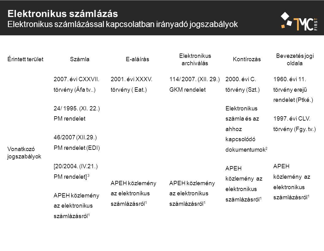 Elektronikus számlázás Elektronikus számlázással kapcsolatban irányadó jogszabályok Érintett területSzámlaE-aláírás Elektronikus archiválás Kontírozás Bevezetés jogi oldala Vonatkozó jogszabályok 2007.