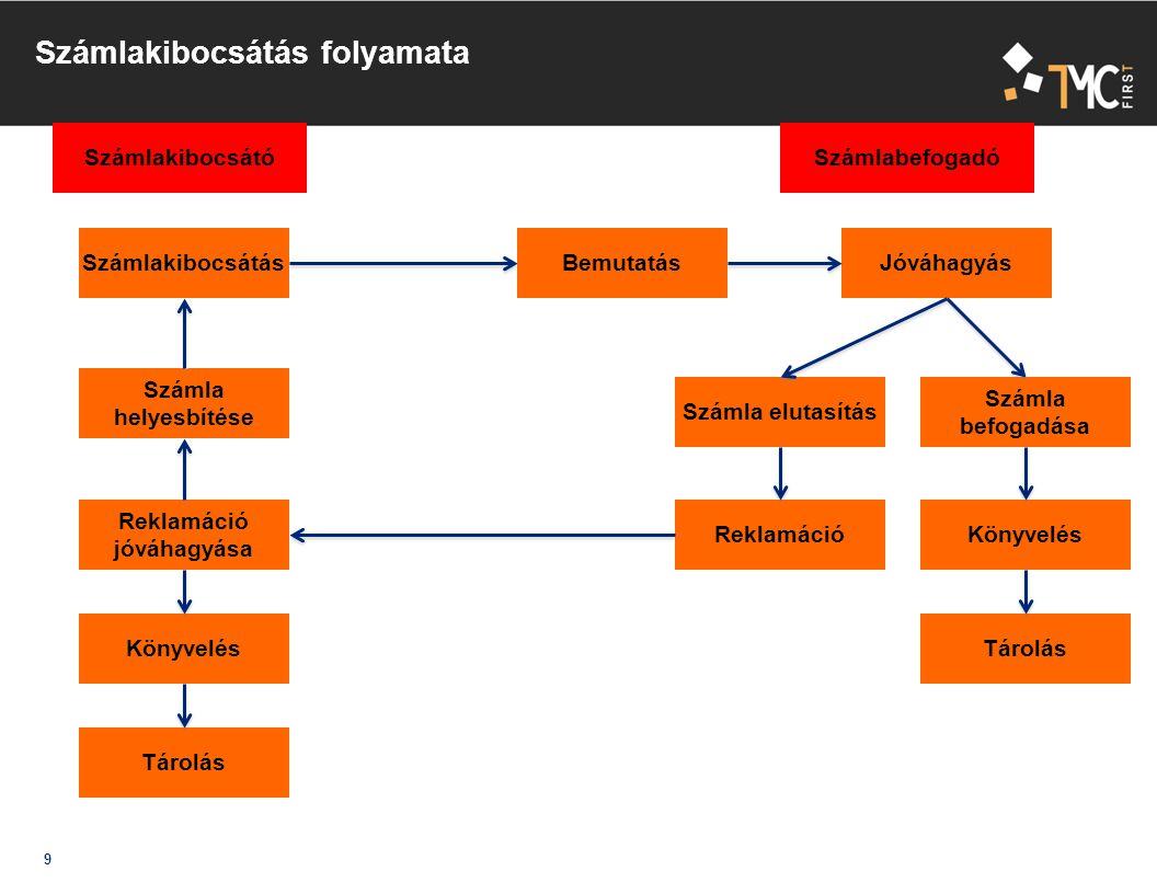 Minősített szolgáltatók forrás: NMHH (http://webpub-ext.nhh.hu/esign/szolgParams/main.do ) IHM Biztonsági Hitelesítés Szolgáltató MÁV Informatika Kft., Magyar Telekom Nyrt., Microsec Kft., NetLock Kft.