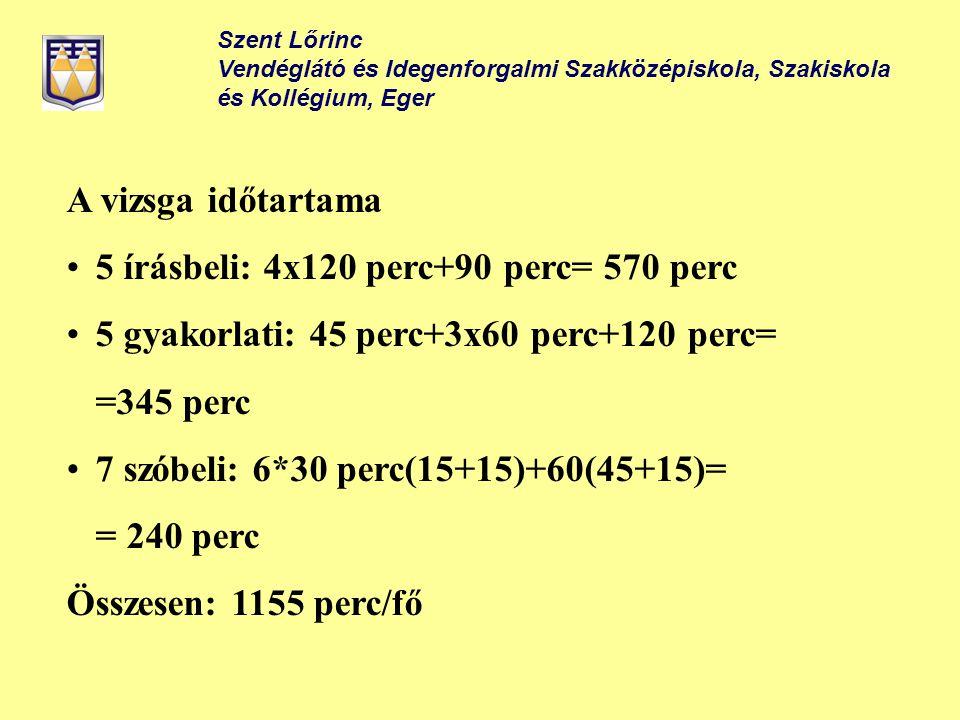 Szent Lőrinc Vendéglátó és Idegenforgalmi Szakközépiskola, Szakiskola és Kollégium, Eger A vizsga időtartama 5 írásbeli: 4x120 perc+90 perc= 570 perc