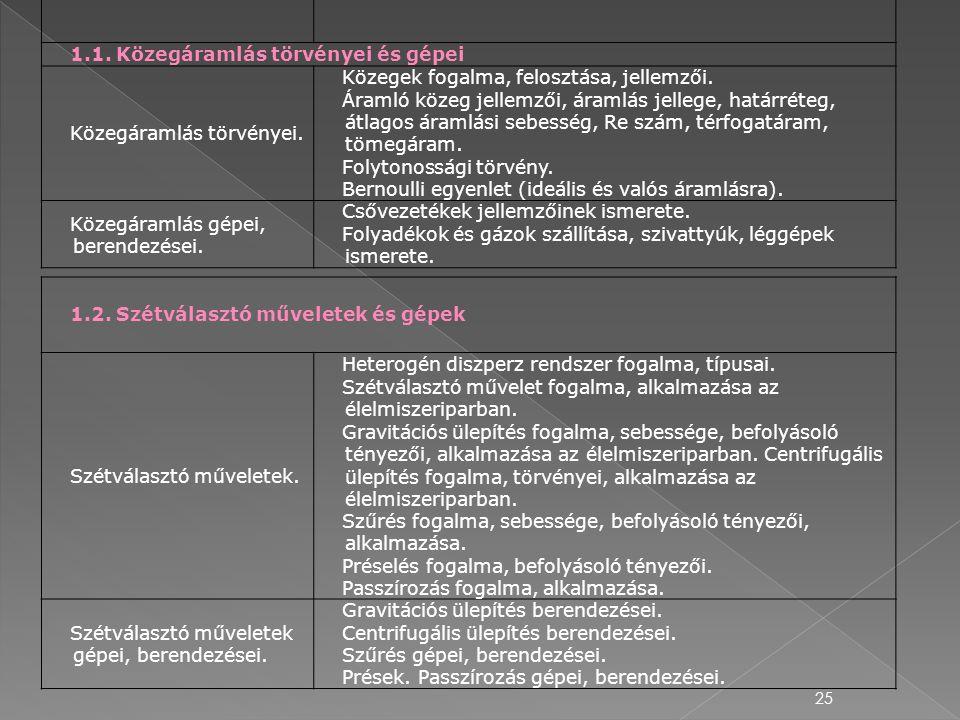 25 Témakörök és elemeikKövetelmények 1.1. Közegáramlás törvényei és gépei Közegáramlás törvényei. Közegek fogalma, felosztása, jellemzői. Áramló közeg