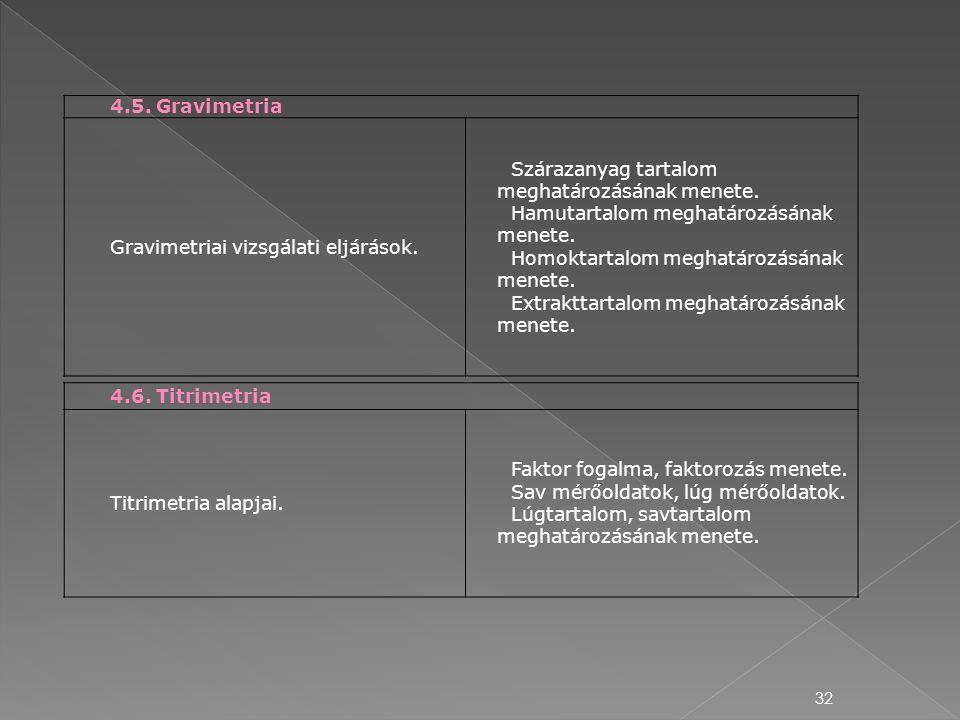 32 4.5. Gravimetria Gravimetriai vizsgálati eljárások. Szárazanyag tartalom meghatározásának menete. Hamutartalom meghatározásának menete. Homoktartal