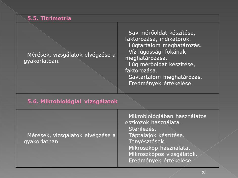 35 5.5. Titrimetria Mérések, vizsgálatok elvégzése a gyakorlatban. Sav mérőoldat készítése, faktorozása, indikátorok. Lúgtartalom meghatározás. Víz lú