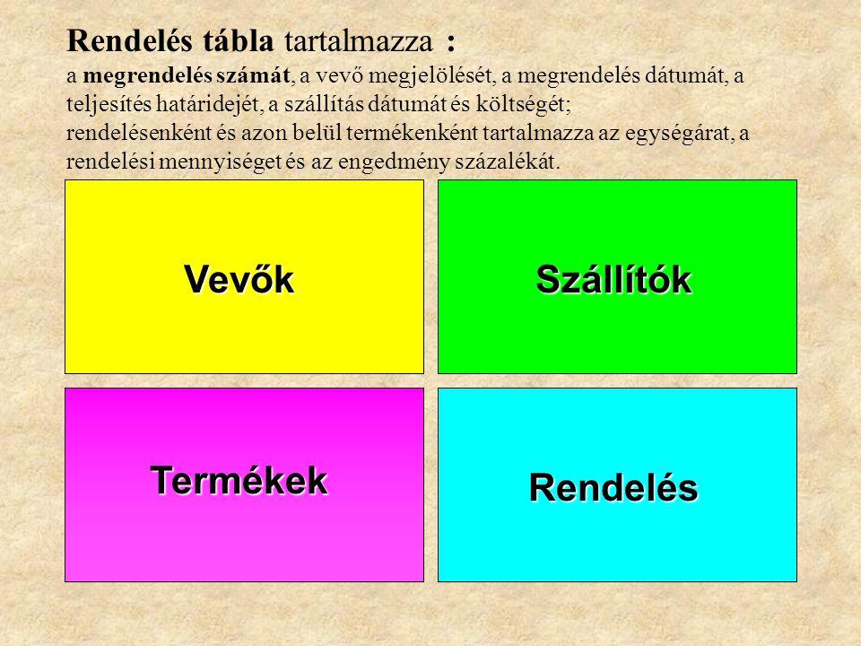 SzállítókVevők Termékek Termékek tábla tartalmazza : a termék nevét, mennyiségi egységét, egységárát, a raktári készlet mennyiségét, a vevők által meg