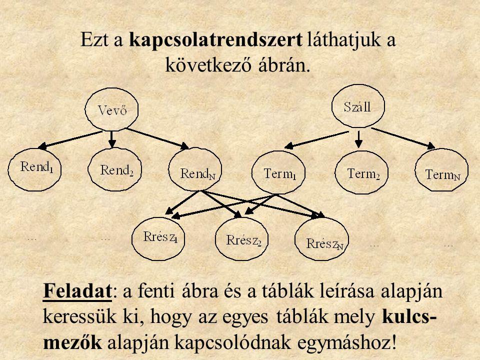 A táblák közötti kapcsolatok meghatározása Példánkban egy vevőnek több megrendelése lehet, de egy megrendelés csak egy vevőtől származhat, egy szállít