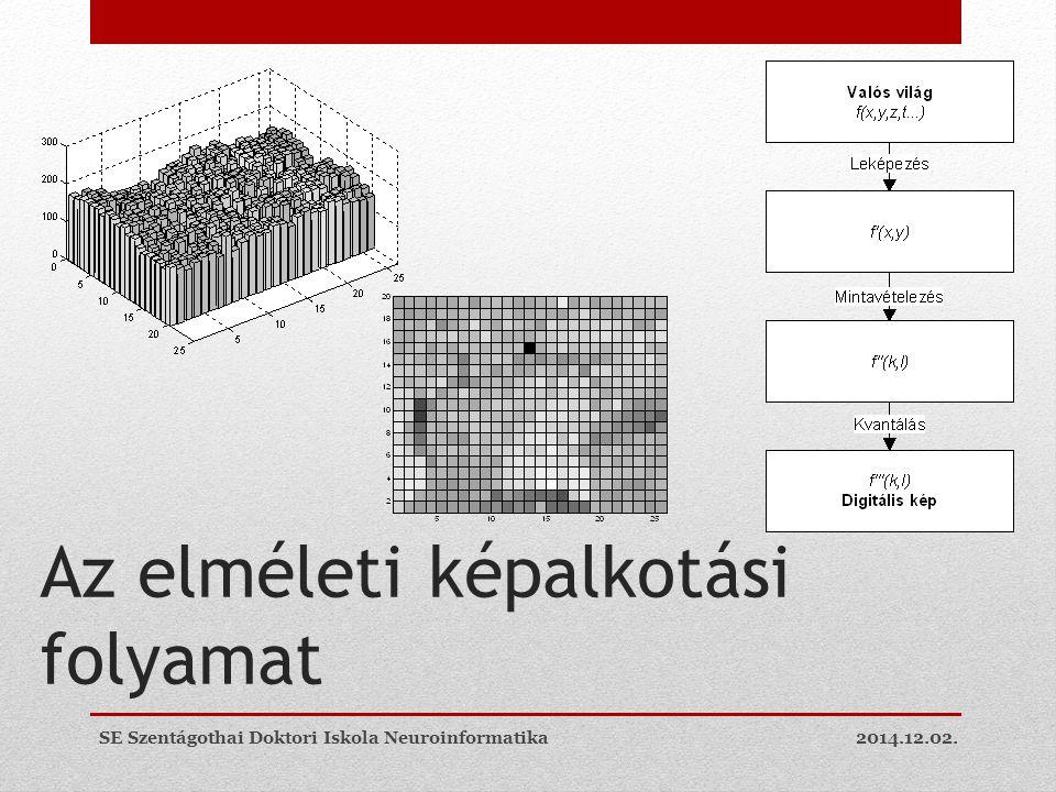 Az elméleti képalkotási folyamat 2014.12.02.SE Szentágothai Doktori Iskola Neuroinformatika