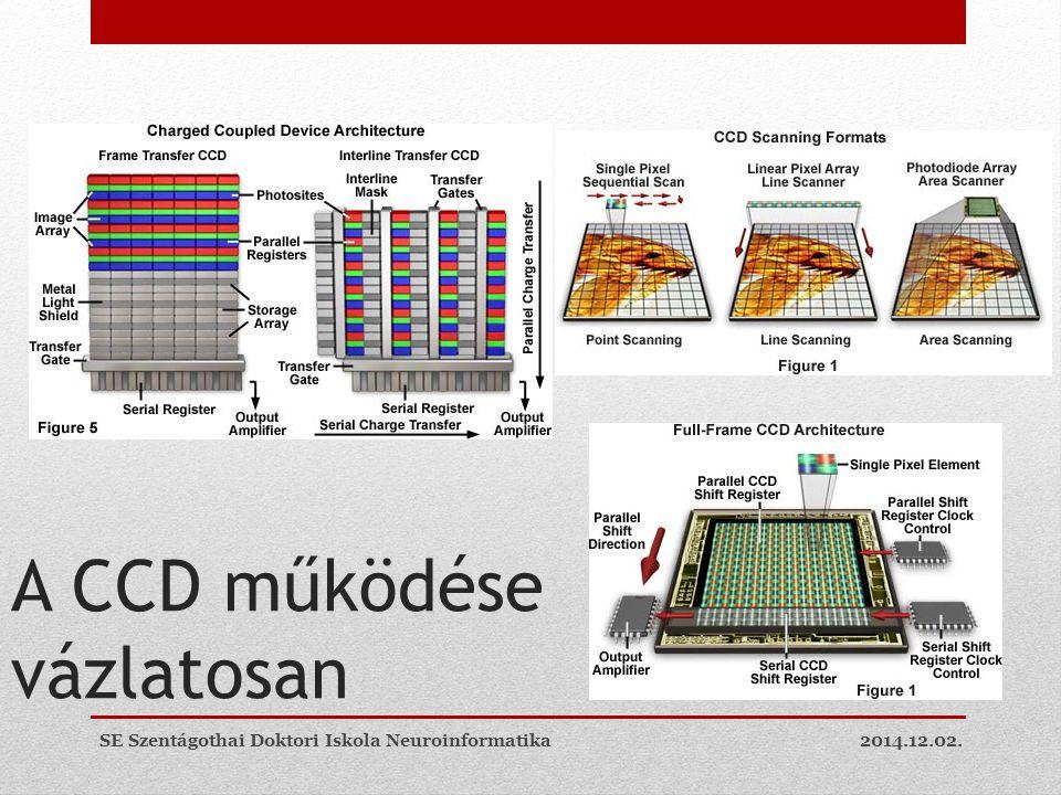 A CCD működése vázlatosan 2014.12.02.SE Szentágothai Doktori Iskola Neuroinformatika