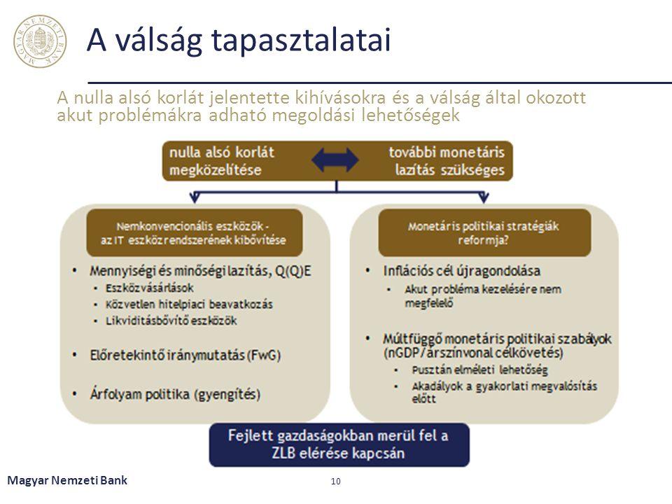 A válság tapasztalatai Magyar Nemzeti Bank 10 A nulla alsó korlát jelentette kihívásokra és a válság által okozott akut problémákra adható megoldási l