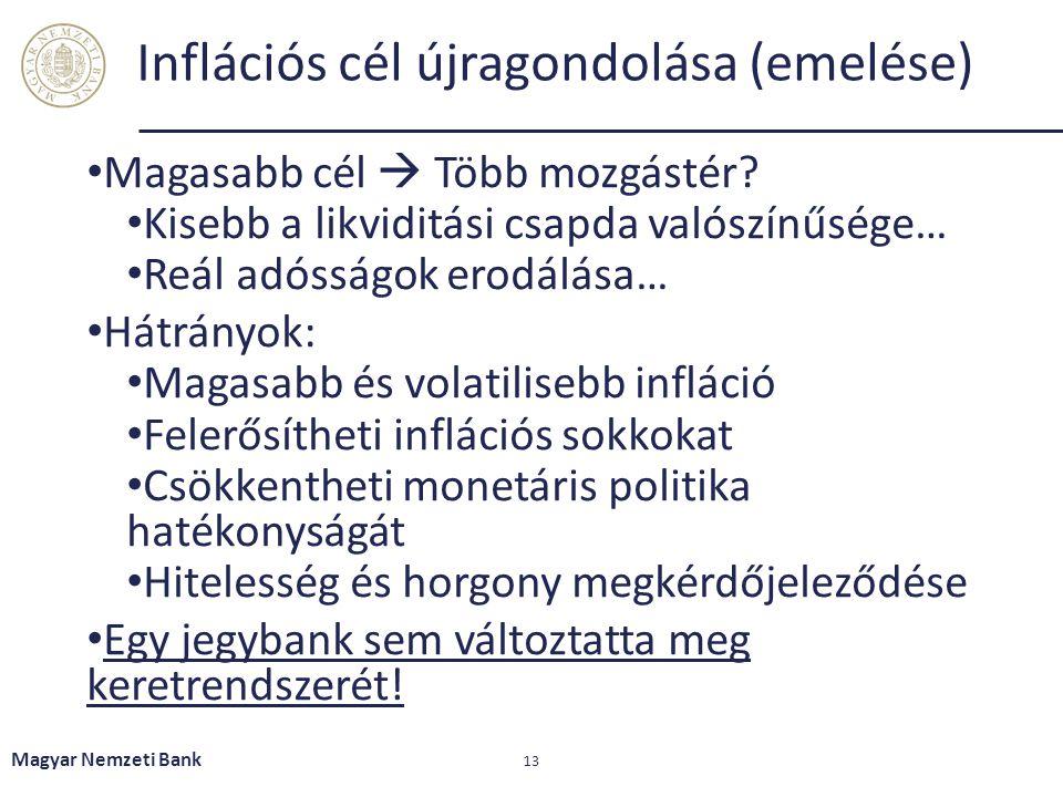Inflációs cél újragondolása (emelése) Magasabb cél  Több mozgástér? Kisebb a likviditási csapda valószínűsége… Reál adósságok erodálása… Hátrányok: M