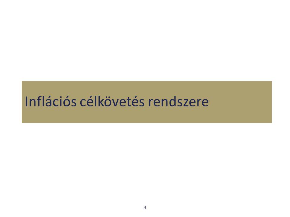 Inflációs célkövetés Olyan monetáris politikai keretrendszer, amely átfogja az árstabilitásra törekvő jegybank szándékait és viselkedését Biztosítja a gazdaság hatékony és stabil működését, a társadalmi jólét növelését Küzbülső cél: inflációs előrejelzés Kommunikációs eszköz: inflációs jelentés Magyar Nemzeti Bank 5