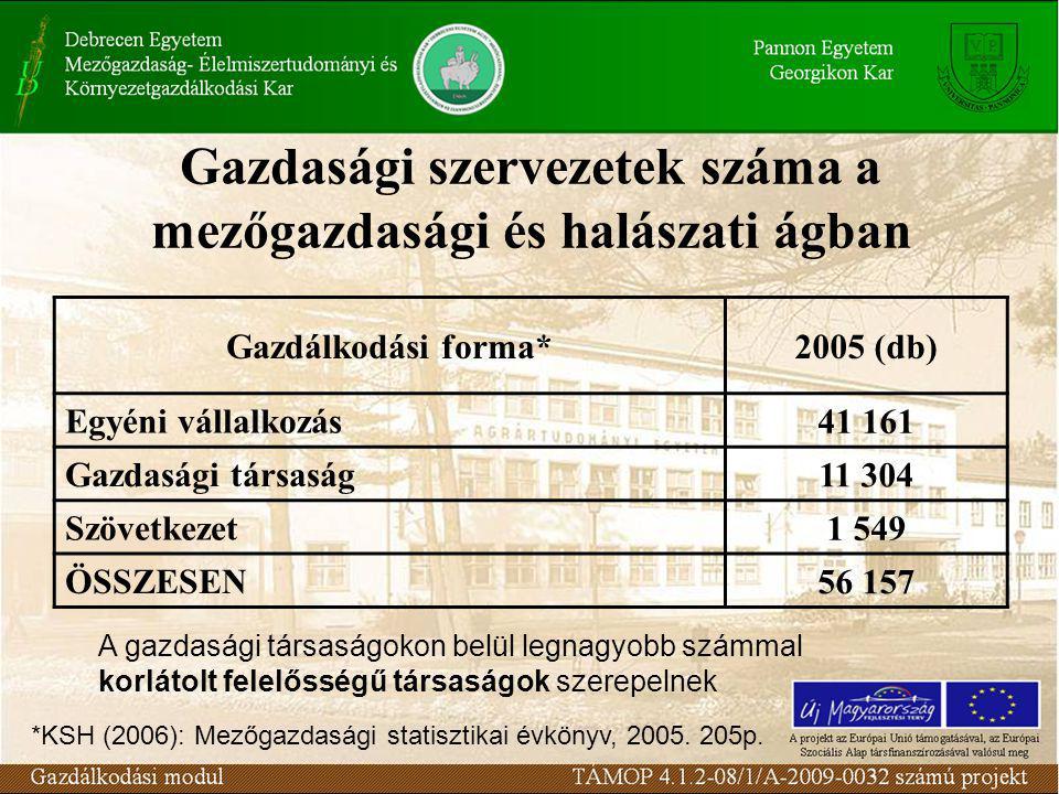 Gazdasági szervezetek száma a mezőgazdasági és halászati ágban Gazdálkodási forma*2005 (db) Egyéni vállalkozás 41 161 Gazdasági társaság 11 304 Szövetkezet 1 549 ÖSSZESEN 56 157 *KSH (2006): Mezőgazdasági statisztikai évkönyv, 2005.