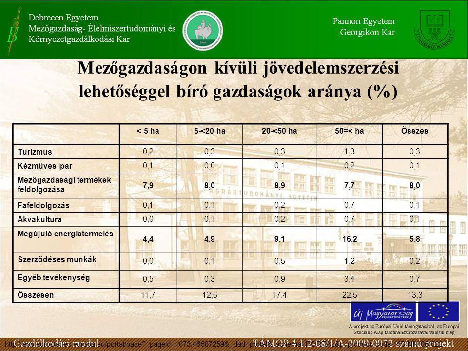 Mezőgazdaságon kívüli jövedelemszerzési lehetőséggel bíró gazdaságok aránya (%) < 5 ha5-<20 ha20-<50 ha50=< haÖsszes Turizmus 0,20,3 1,30,3 Kézműves ipar 0,10,00,10,20,1 Mezőgazdasági termékek feldolgozása 7,98,08,97,78,0 Fafeldolgozás 0,1 0,20,70,1 Akvakultura 0,00,10,20,70,1 Megújuló energiatermelés 4,44,99,116,25,8 Szerződéses munkák 0,00,10,51,20,2 Egyéb tevékenység 0,50,30,93,40,7 Összesen 11,712,617,422,513,3 http://epp.eurostat.ec.europa.eu/portal/page _pageid=1073,46587259&_dad=portal&_schema=PORTAL&p_product_code=KS-NN-06-022
