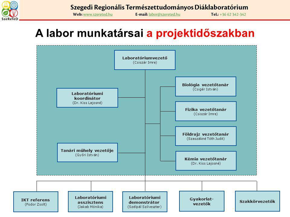 A labor munkatársai a projektidőszakban Laboratóriumvezető (Csiszár Imre) Laboratóriumi koordinátor (Dr. Kiss Lajosné) Tanári műhely vezetője (Győri I