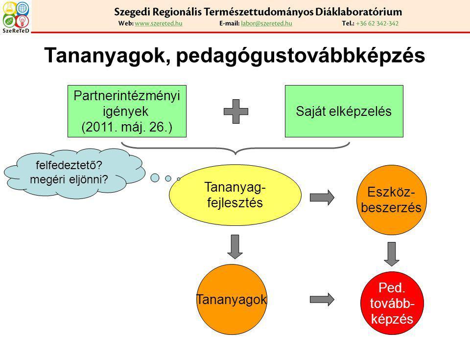 Tananyagok, pedagógustovábbképzés Partnerintézményi igények (2011. máj. 26.) Saját elképzelés Eszköz- beszerzés Tananyagok Tananyag- fejlesztés felfed
