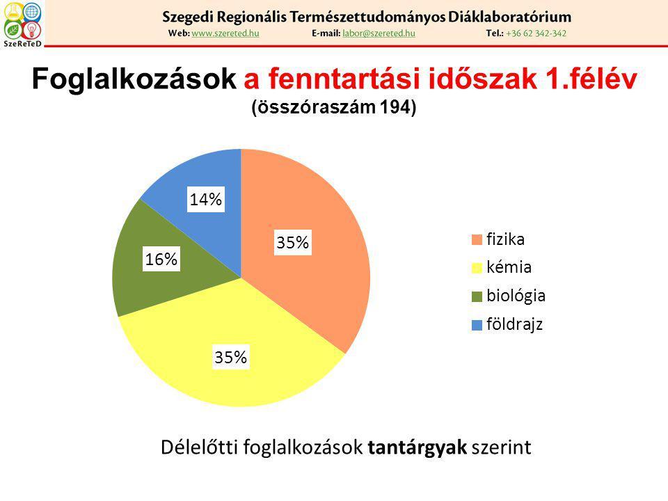 Foglalkozások a fenntartási időszak 1.félév (összóraszám 194)