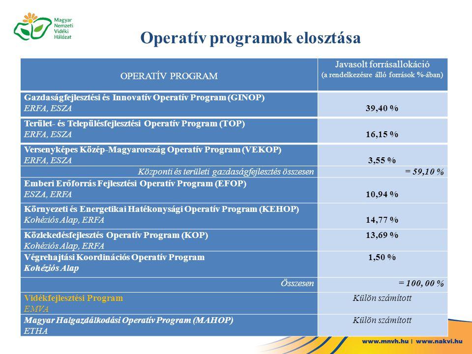 OPERATÍV PROGRAM Javasolt forrásallokáció (a rendelkezésre álló források %-ában) Gazdaságfejlesztési és Innovatív Operatív Program (GINOP) ERFA, ESZA3