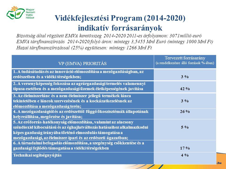 VP (EMVA) PRIORITÁS Tervezett forrásarány (a rendelkezésre álló források %-ában) 1. A tudásátadás és az innováció előmozdítása a mezőgazdáságban, az e