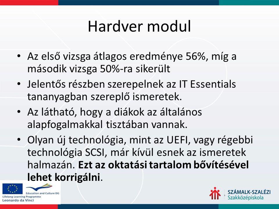 Hardver modul Az első vizsga átlagos eredménye 56%, míg a második vizsga 50%-ra sikerült Jelentős részben szerepelnek az IT Essentials tananyagban sze