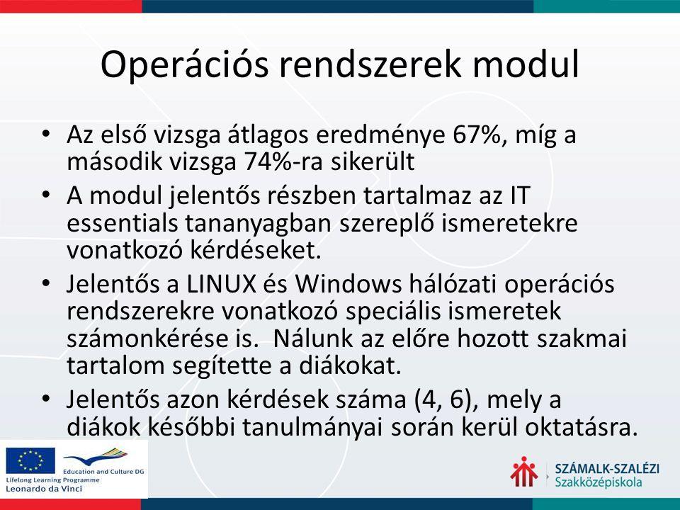 Operációs rendszerek modul Az első vizsga átlagos eredménye 67%, míg a második vizsga 74%-ra sikerült A modul jelentős részben tartalmaz az IT essenti