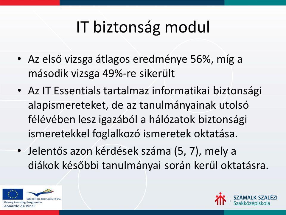 IT biztonság modul Az első vizsga átlagos eredménye 56%, míg a második vizsga 49%-re sikerült Az IT Essentials tartalmaz informatikai biztonsági alapi