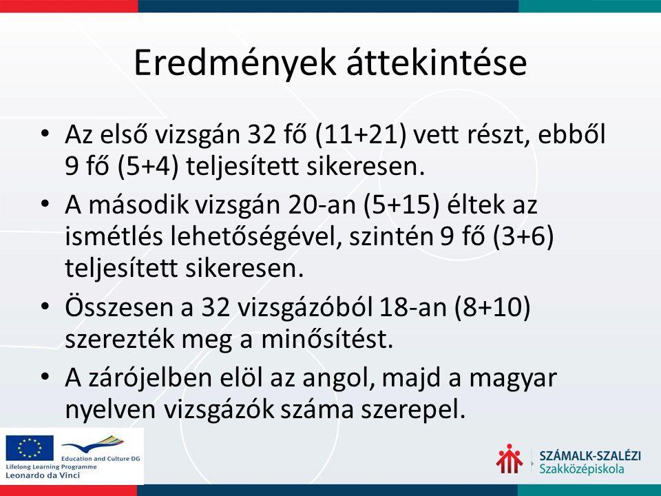 Eredmények áttekintése Az első vizsgán 32 fő (11+21) vett részt, ebből 9 fő (5+4) teljesített sikeresen. A második vizsgán 20-an (5+15) éltek az ismét