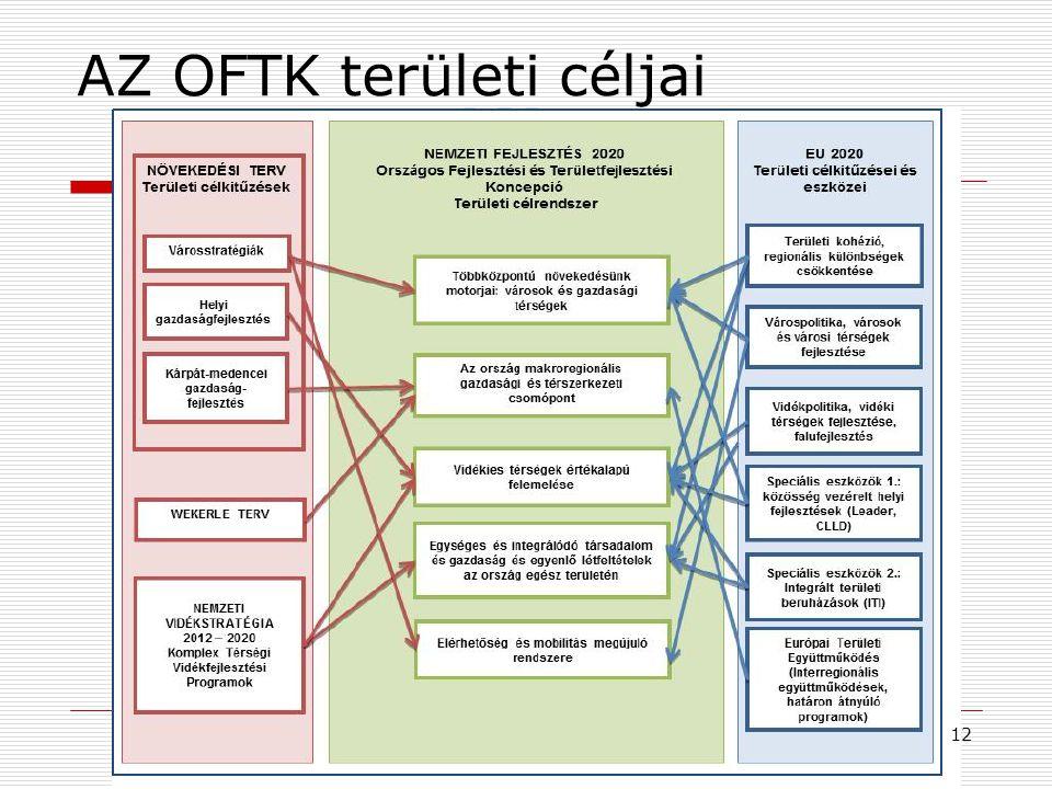 AZ OFTK területi céljai 12