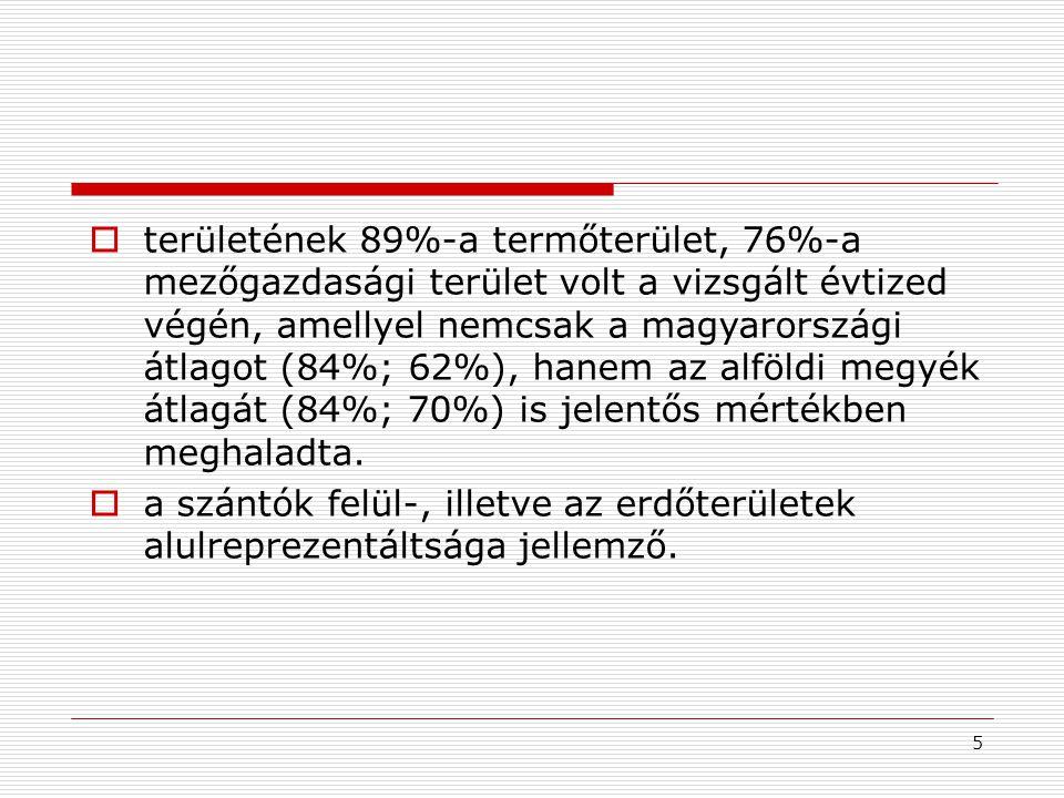  területének 89%-a termőterület, 76%-a mezőgazdasági terület volt a vizsgált évtized végén, amellyel nemcsak a magyarországi átlagot (84%; 62%), hanem az alföldi megyék átlagát (84%; 70%) is jelentős mértékben meghaladta.
