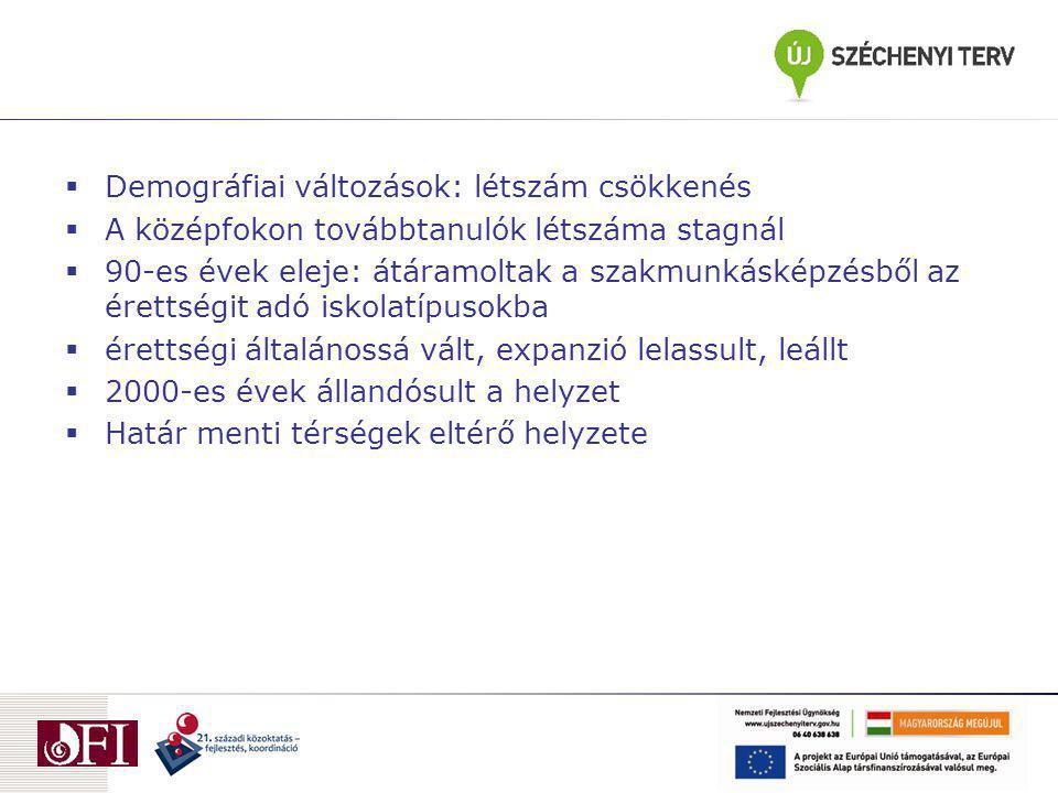 Középfokú képzésben résztvevők száma és aránya, minden tagozaton, 1990-2010 között tanévSzakiskola Speciális szakisk.