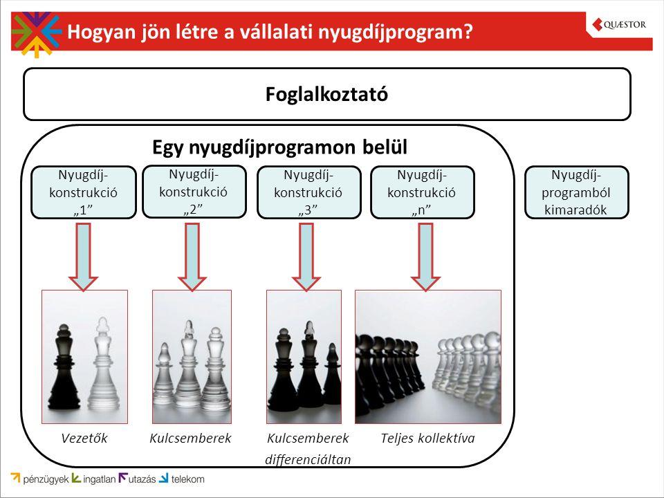 """FNYSZ – vállalati nyugdíjprogram """"Az FNYSZ egy olyan juttatás, amelyet a munkáltató annak ad, akinek szeretne, és olyan feltételekkel, ahogyan ő szeretné. (1) Valódi vállalati nyugdíjprogram  Nyugdíjszolgáltatás csak nyugdíjba vonuláskor = tényleges nyugdíjprogram (rokkantsági és haláleseti szolgáltatással) (2) EU kompatibilitás  Határon átnyúló szolgáltatás  Külföldi munkavállalók  Nyugdíjprogram transzferálhatósága (3) Differenciálhatóság  Csoportképzés  Munkáltató hívja meg a dolgozókat  Paraméterezhetőség (4) Biztonság  EU irányelv, EU védelem  Gazdasági társaság  3.7 millió EUR biztonsági tőke  Tőkevédett portfólió  Örökölhetőség BASIC EGYEDI paraméterezésű Várakozási idő 10 év5-10 év Feltételes jogszerzés Nincs0- 5 év Tag választása alapján Tagi vagy munkáltatói döntés Portfólió Tagi kiegészítés előírása NincsMunkáltatói döntés Nyugdíjszolgáltatás formája Tag választása alapján Tagi vagy munkáltatói döntés"""
