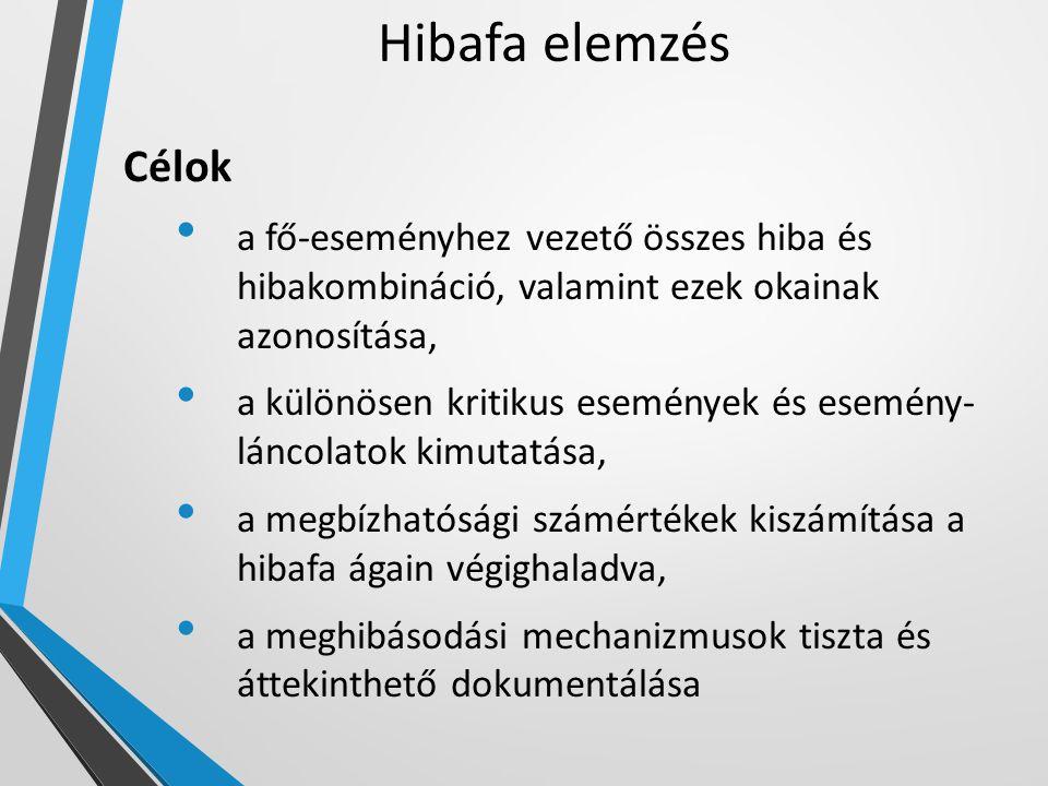 Hibafa elemzés Célok a fő-eseményhez vezető összes hiba és hibakombináció, valamint ezek okainak azonosítása, a különösen kritikus események és esemén
