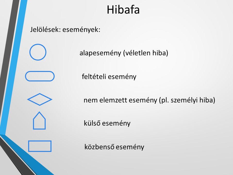 Hibafa Jelölések: események: alapesemény (véletlen hiba) feltételi esemény nem elemzett esemény (pl. személyi hiba) külső esemény közbenső esemény