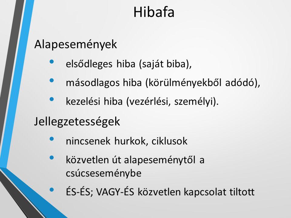 Hibafa Alapesemények elsődleges hiba (saját biba), másodlagos hiba (körülményekből adódó), kezelési hiba (vezérlési, személyi). Jellegzetességek nincs