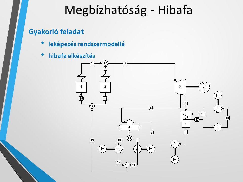 Megbízhatóság - Hibafa Gyakorló feladat leképezés rendszermodellé hibafa elkészítés