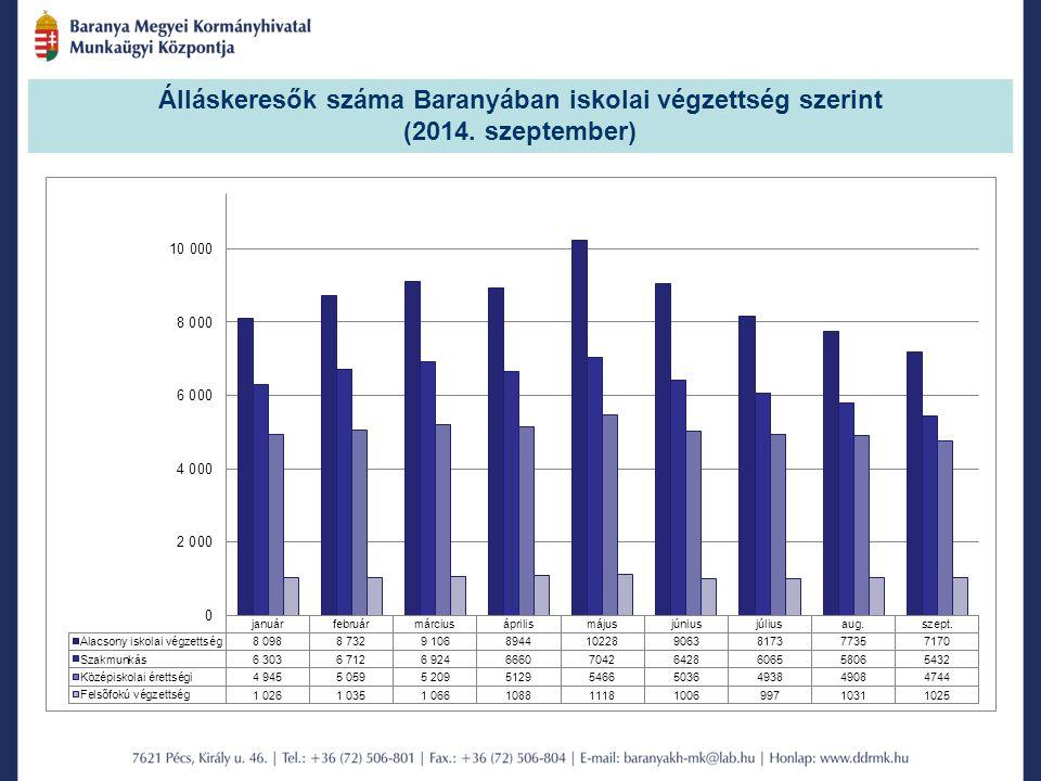 Álláskeresők száma Baranyában iskolai végzettség szerint (2014. szeptember)