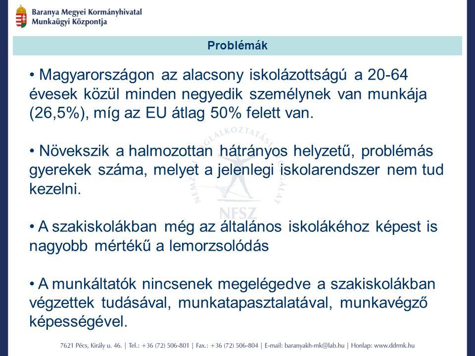 Problémák Magyarországon az alacsony iskolázottságú a 20-64 évesek közül minden negyedik személynek van munkája (26,5%), míg az EU átlag 50% felett van.