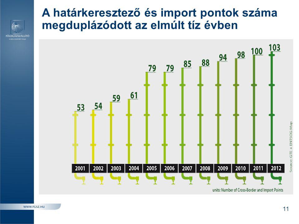 A határkeresztező és import pontok száma megduplázódott az elmúlt tíz évben 11