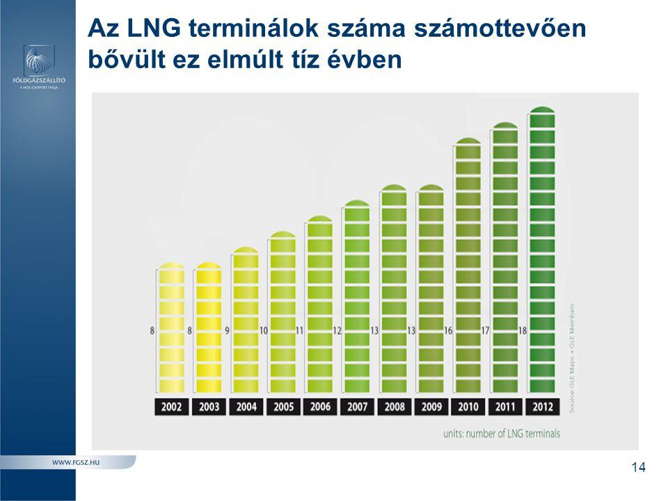 Az LNG terminálok száma számottevően bővült ez elmúlt tíz évben 14