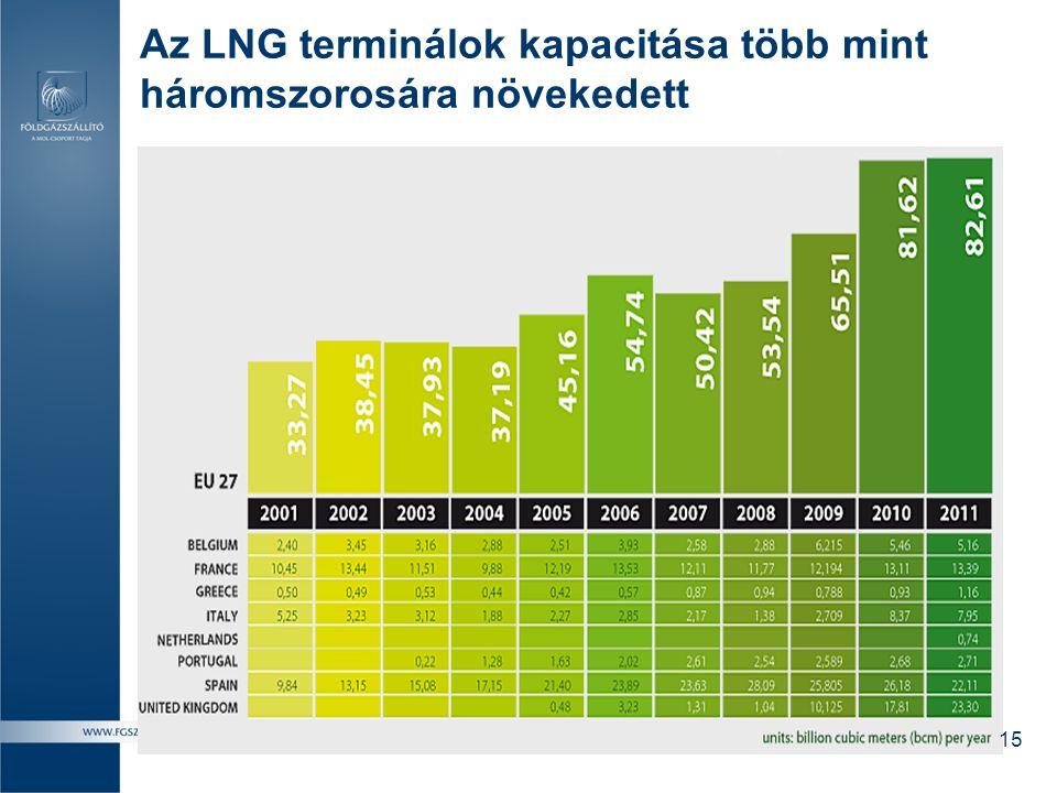 Az LNG terminálok kapacitása több mint háromszorosára növekedett 15