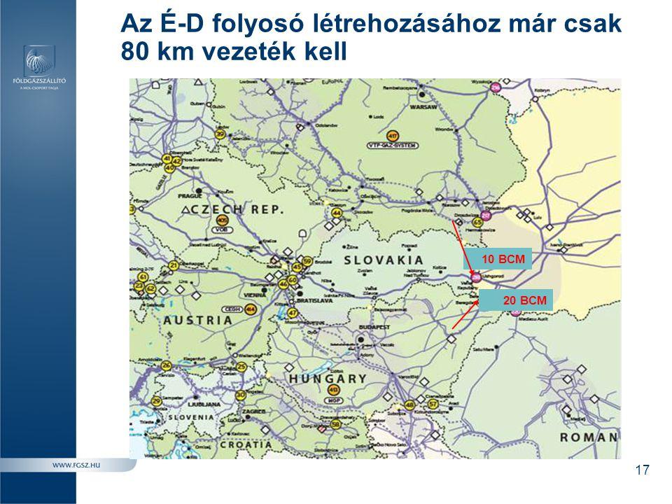 Az É-D folyosó létrehozásához már csak 80 km vezeték kell 20 BCM 10 BCM 17