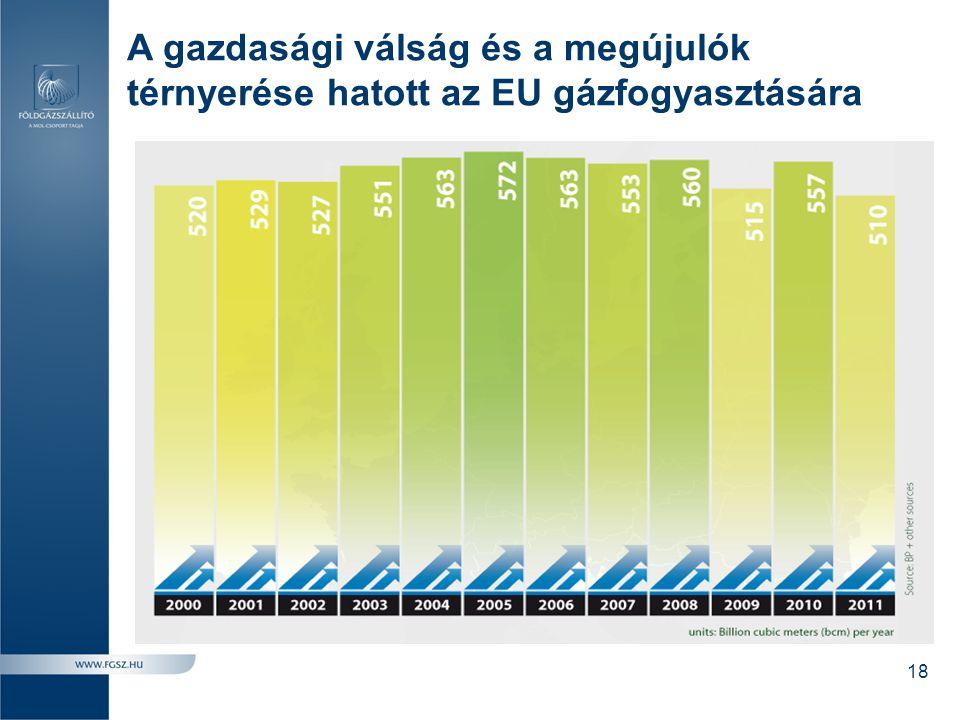 A gazdasági válság és a megújulók térnyerése hatott az EU gázfogyasztására 18