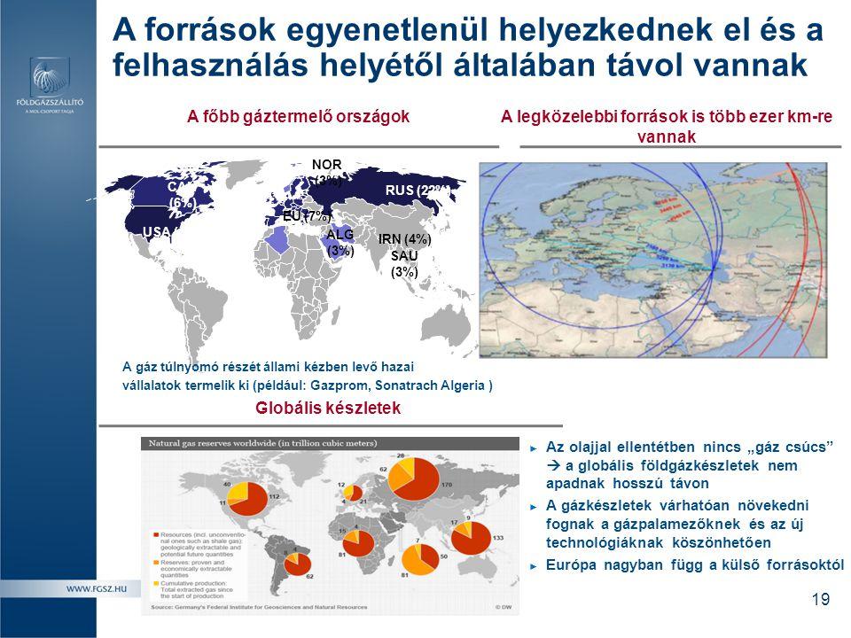 RUS (22%) USA (18%) CAN (6%) IRN (4%) ALG (3%) NOR (3%) A főbb gáztermelő országok A gáz túlnyomó részét állami kézben levő hazai vállalatok termelik