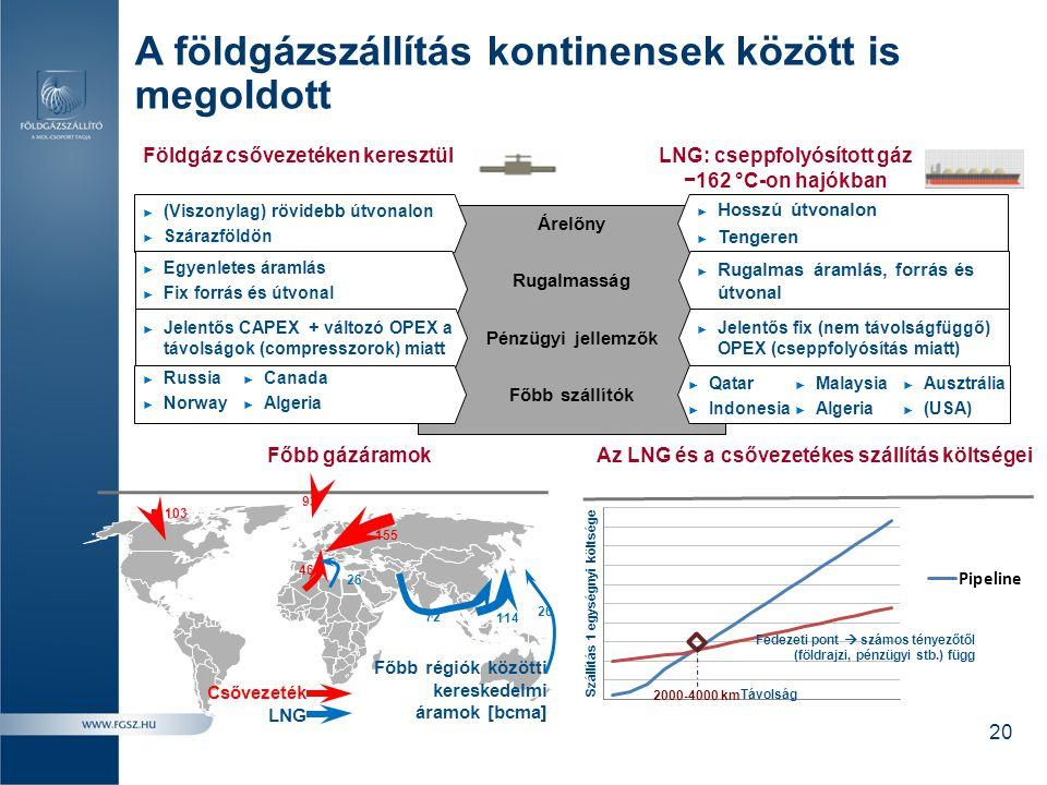 A földgázszállítás kontinensek között is megoldott Földgáz csővezetéken keresztül LNG: cseppfolyósított gáz −162 °C-on hajókban Árelőny Rugalmasság Pé