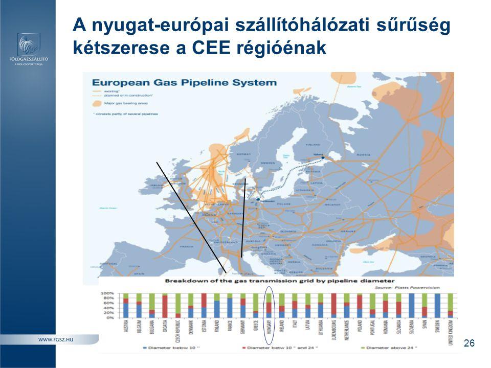A nyugat-európai szállítóhálózati sűrűség kétszerese a CEE régióénak 26