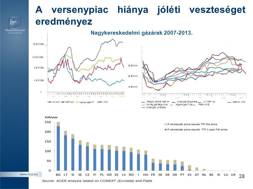 A versenypiac hiánya jóléti veszteséget eredményez US (HH spot) UK (NBP spot ) Német határ Japán LNG Átlagos német határ ár Norvég gáz Belgiumba Orosz