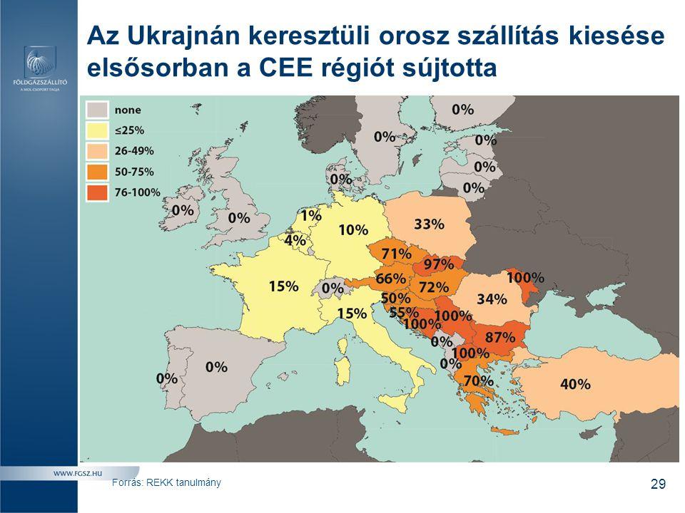 Az Ukrajnán keresztüli orosz szállítás kiesése elsősorban a CEE régiót sújtotta Forrás: REKK tanulmány 29