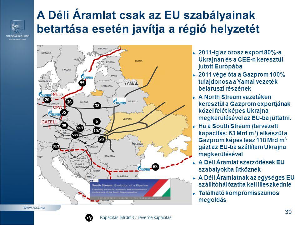 A Déli Áramlat csak az EU szabályainak betartása esetén javítja a régió helyzetét ► 2011-ig az orosz export 80%-a Ukrajnán és a CEE-n keresztül jutott
