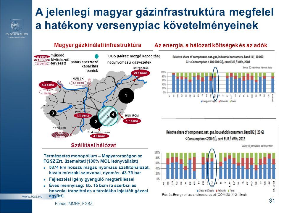 A jelenlegi magyar gázinfrastruktúra megfelel a hatékony versenypiac követelményeinek Forrás: MMBF, FGSZ, Szállítási hálózat 31 nagynyomású gázvezeték